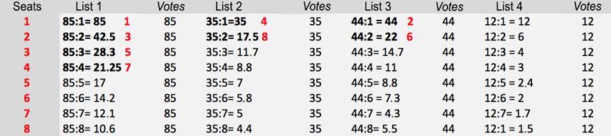 D'Hondt highest averages or Jefferson method for proportional seat allocation